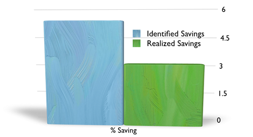 Strategic Sourcing Savings Realization Leakage