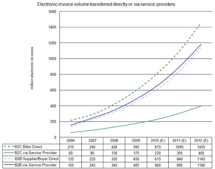 Growth in e-invoicing