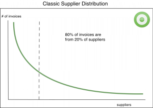 e-invoicing Classic Supplier Distribution