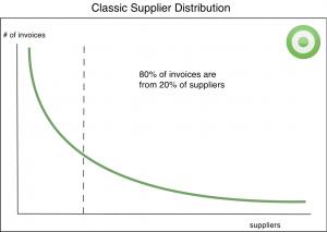 e-invoicing Classic Supplier Distribution