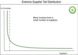 e-invoicing Extreme Tail Supplier Distribution