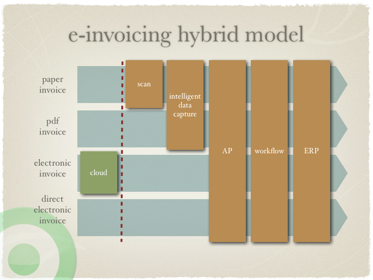 electronic invoicing hybrid model