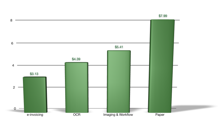 e-invoicing benchmark 1 The cost of processing an invoice