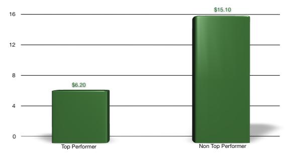 e-invoicing benchmark 2 FTEs per $billion of spend