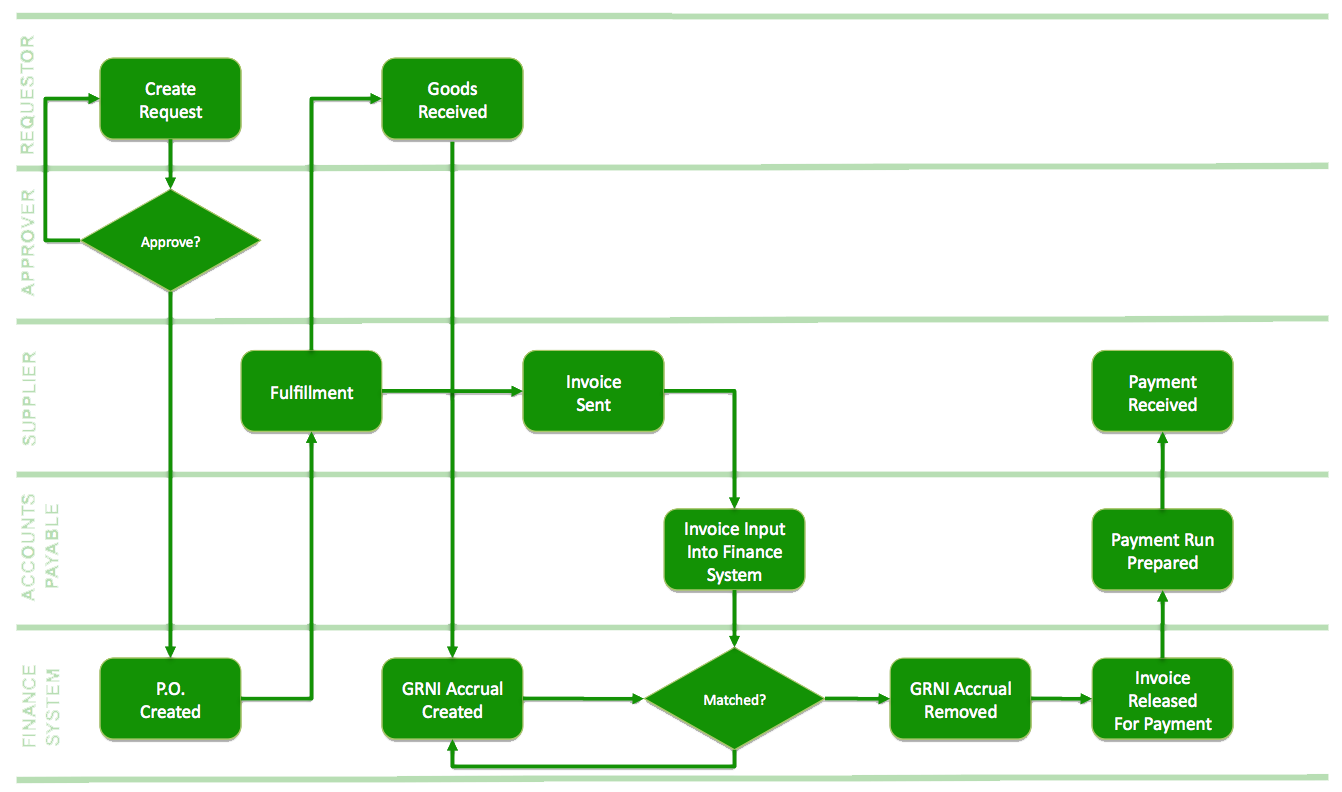 Typical Purchasing Process Flowchart
