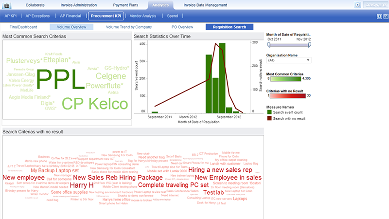 Basware Analytics Screen Shot