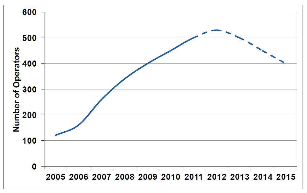 e-invoice market peak