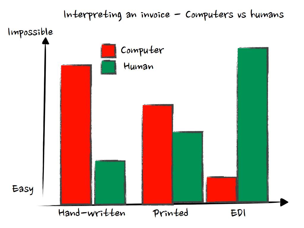 Interpreting Invoices