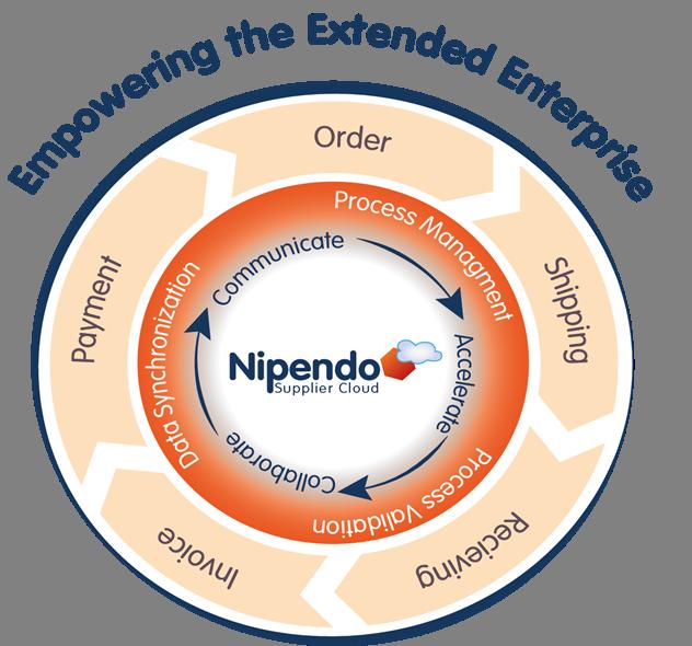 Nipendo-EmpoweringTheExtendedEnterprise