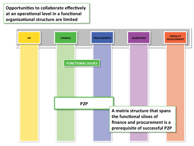 P2P in a matrix environment